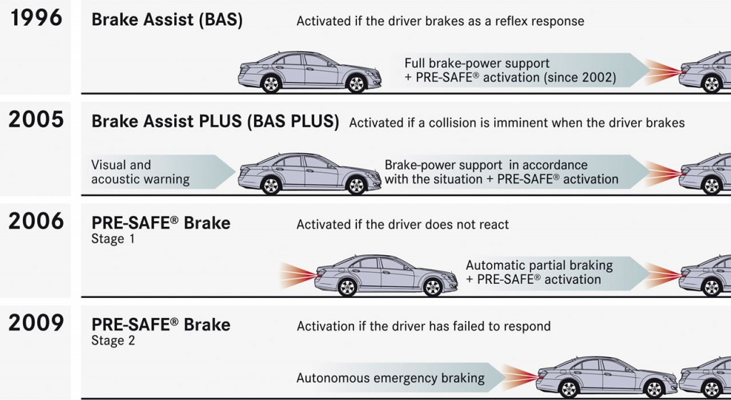 mercedes benz safety history